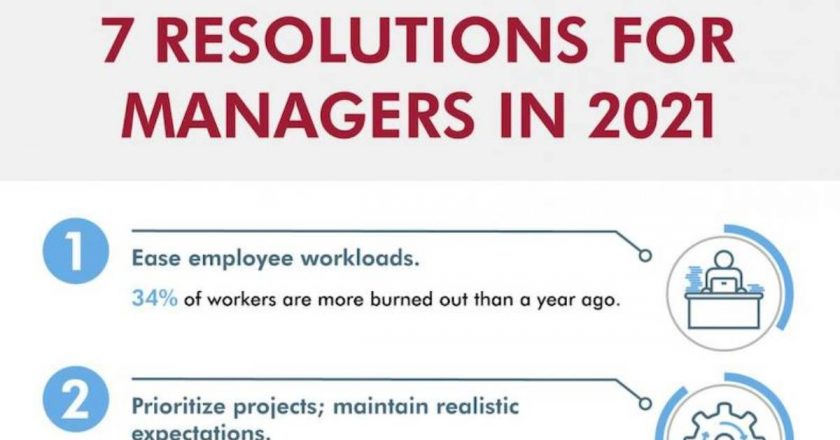 7 Resolutions Managers of Staff Can Make for 2021