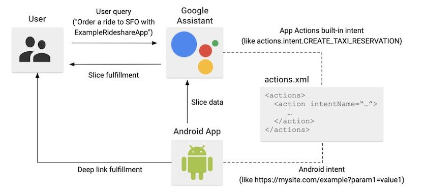 Google App Actions Now Available to All Developers | by Tapaan Chauhan | Dec, 2020