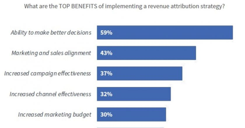 The Benefits of Marketing Revenue Attribution