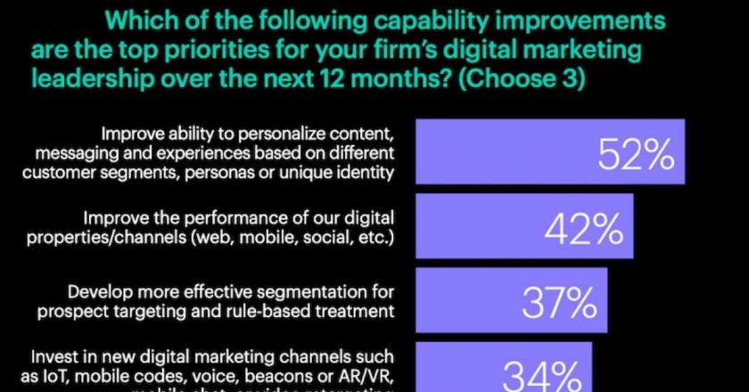 What Digital Marketing Execs Want to Improve in 2021