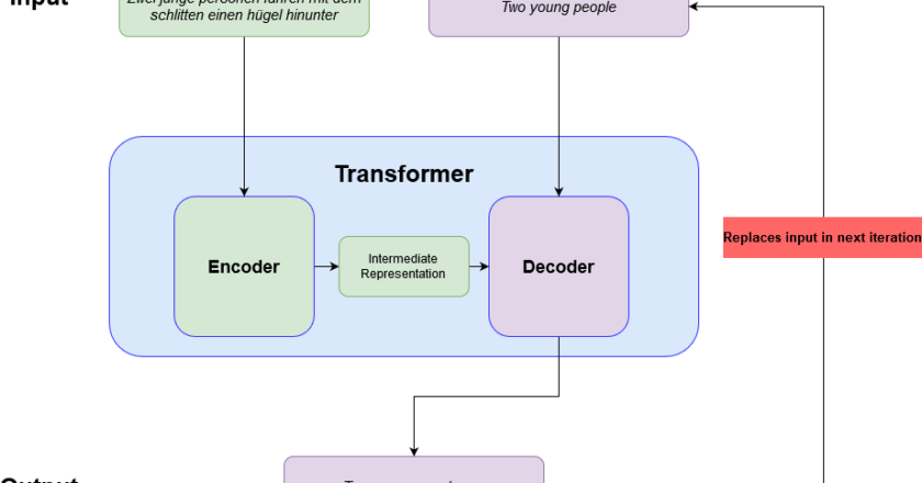 Language Translation with Transformers in PyTorch | by Deep Gan Team | Jan, 2021