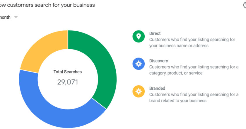 [2021] How to Interpret Google My Business (GMB) Insights