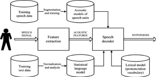Generative Adversarial Networks using Unit Selection Synthesis Based Virtual Assistant for the Hindi Language | by Sangramsing Kayte