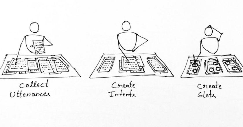 Automatic Utterances Clustering for Chatbots | by Jinraj Jain