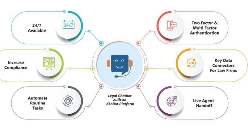 How legal chatbot benefits law firms? | by KLoBot — the Best AI-Chatbot builder platform | May, 2021