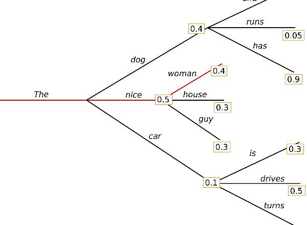 Conversing with chatbots: DialoGPT | by Akíntúndé Ọládípọ̀ | Jul, 2021