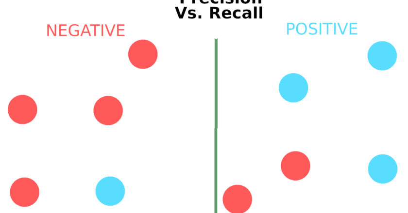 Evaluating classification models. Accuracy, Precision and Recall. | by Manuel Gil | Jul, 2021