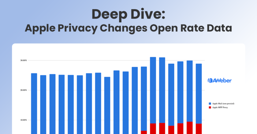 Apple iOS 15 Mail Privacy Protection Open Rate Trends
