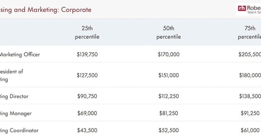 Salary Forecasts for Marketing, Content, and PR